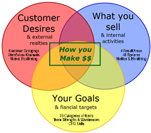 Your Business Model