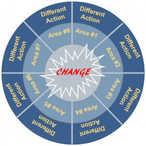 Make Change easier with a Change Map